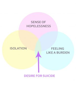 factors which can lead to suicide
